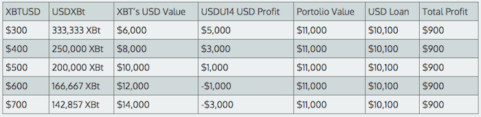 bitcoin arbitrage table