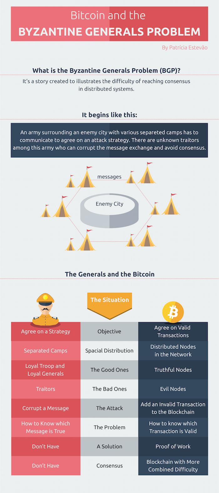 byzantine generals problem bitcoin