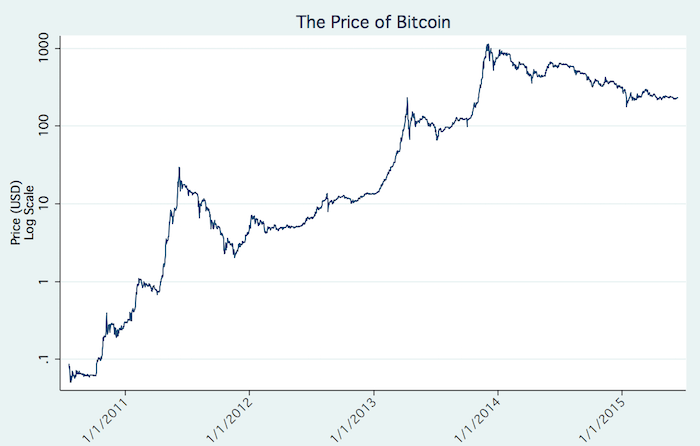 bitcoin historic price settlement