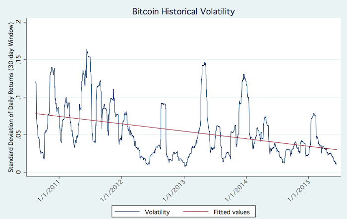bitcoin historic volatility settlement