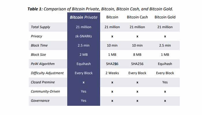 what is bitcoin private