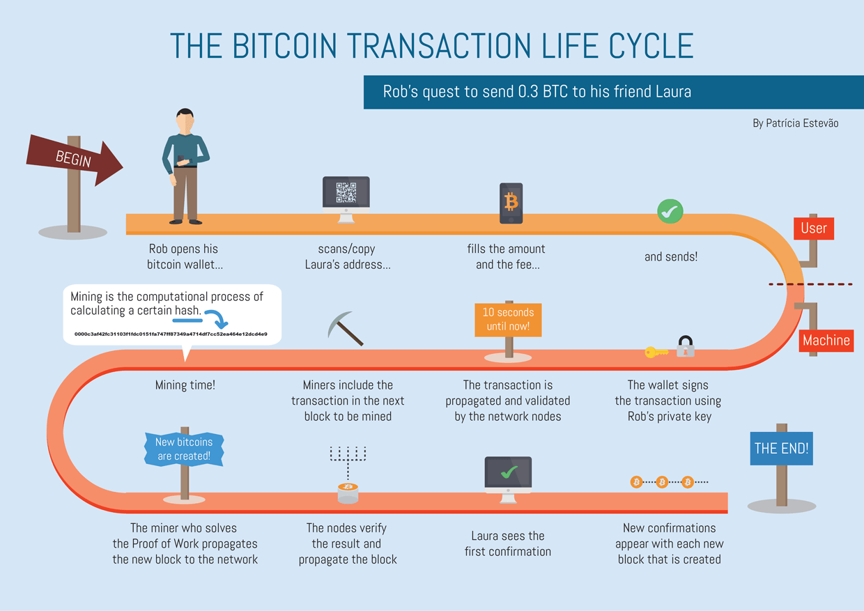 Image result for bitcoin transaction time