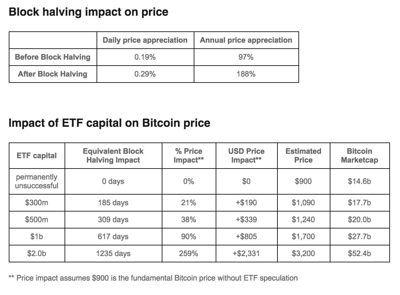 ETF Approval Could Impact Bitcoin
