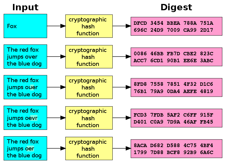 cryptographic hash function diagram