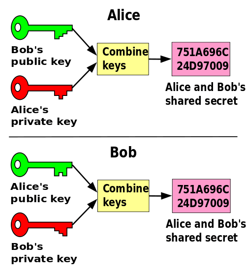 Diffie-Hellman Key Exchange Diagram