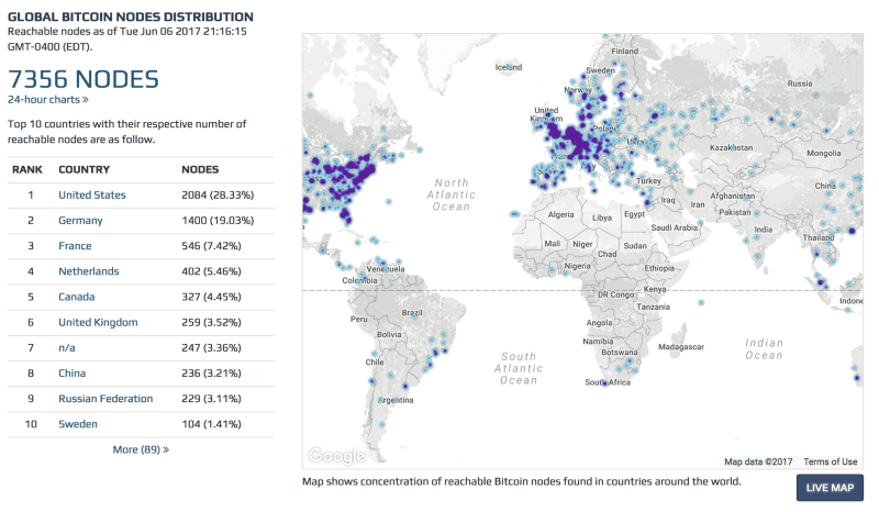 Reachable Bitcoin Nodes
