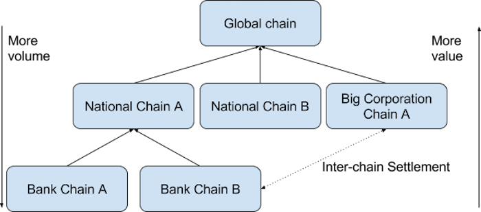 tiered-blockchain