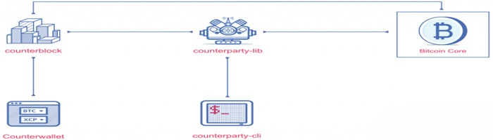 Counterparty Token